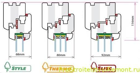 Конструкция энергосберегающих пластиковых окон ПВХ фото