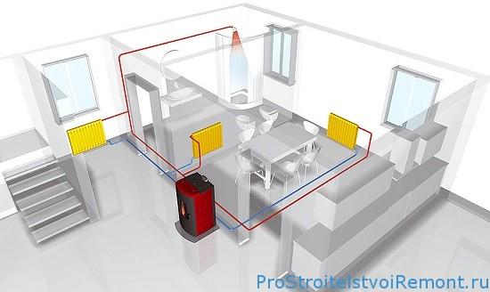 Организация системы домашнего отопления